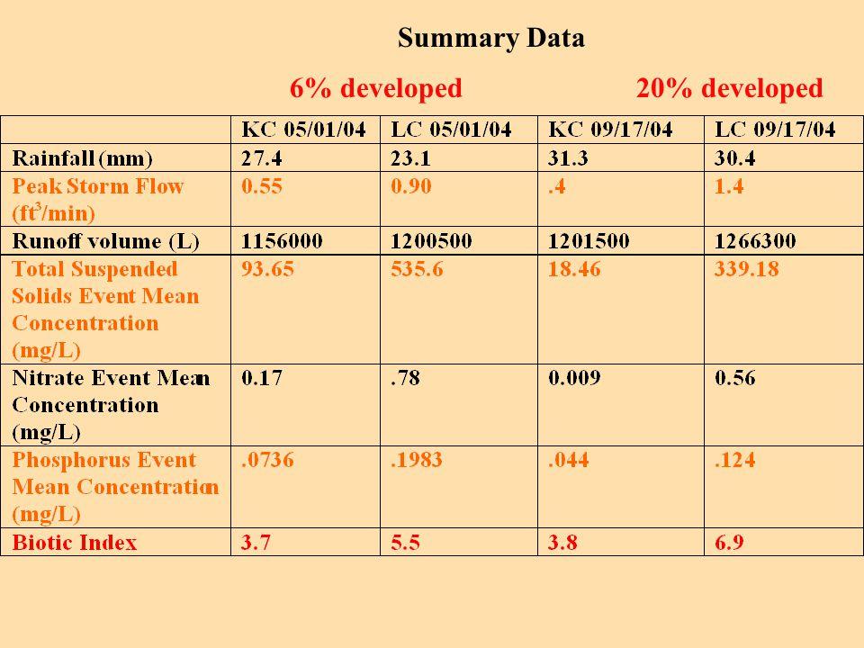 Summary Data 6% developed 20% developed