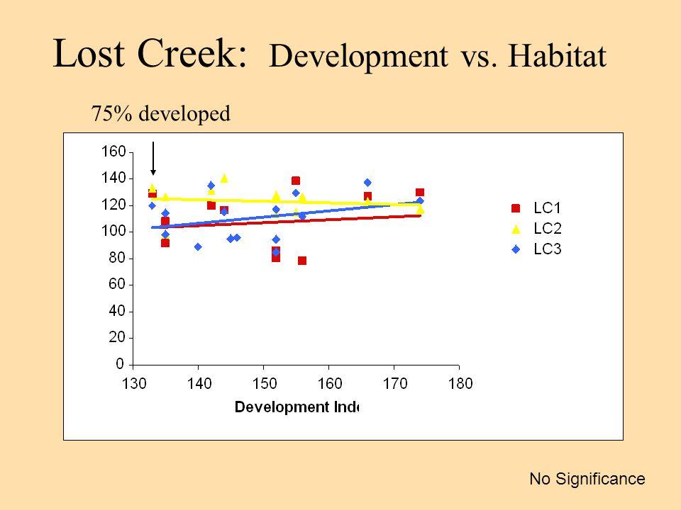 Lost Creek: Development vs. Habitat No Significance 75% developed