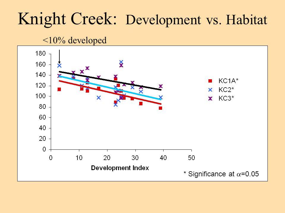 Knight Creek: Development vs. Habitat * Significance at  =0.05 <10% developed