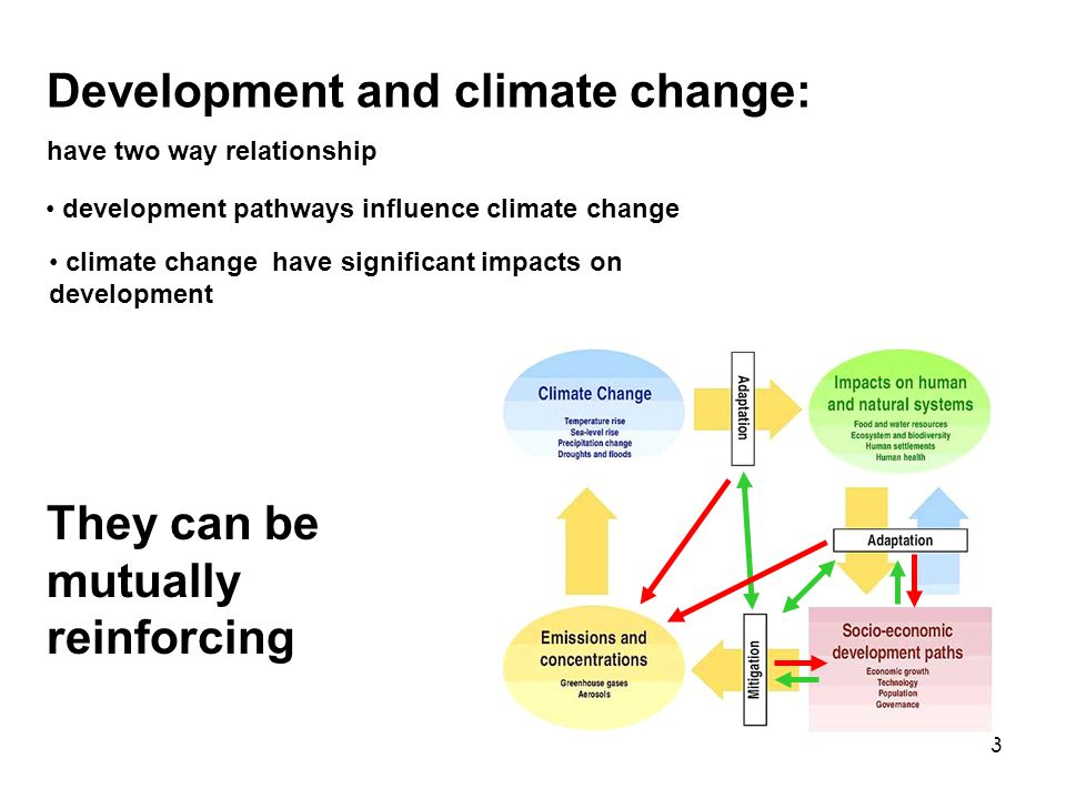 4 Food production needs to double to meet the needs of an additional 3 billion people in the next 30 years Climate change is projected to decrease agricultural productivity in the tropics and sub-tropics for almost any amount of warming
