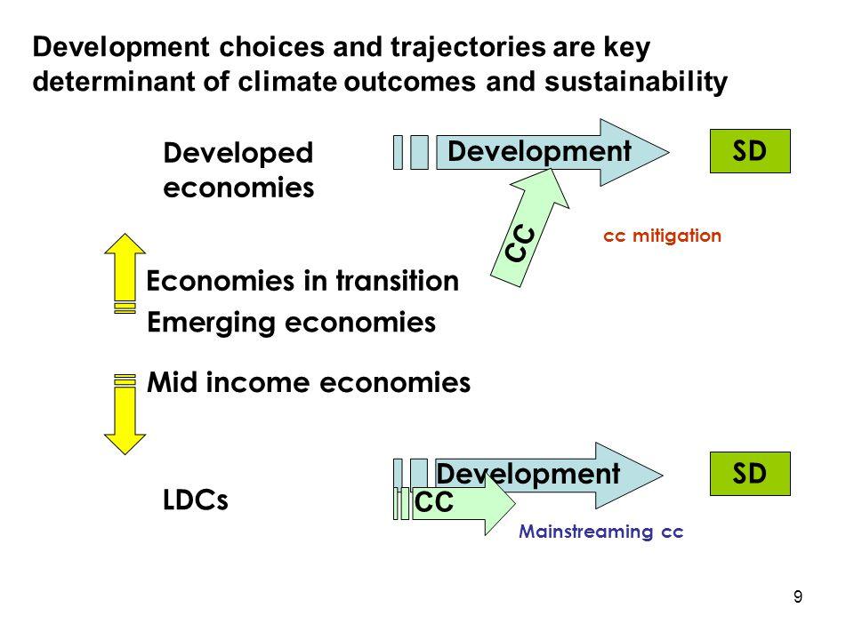 10 MDG PRSP CCC CBD CCD DEVELOPMENT NEPAD Democracy Mainstreaming is necessary but …