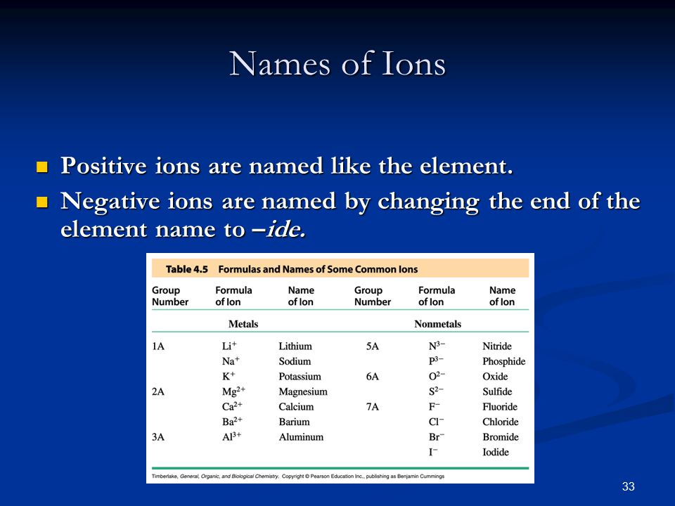 33 Names of Ions Positive ions are named like the element.