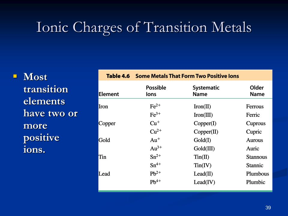 39  Most transition elements have two or more positive ions. Ionic Charges of Transition Metals