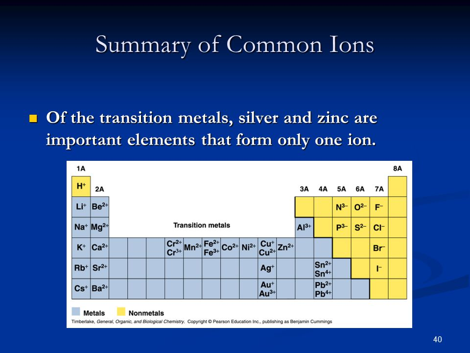 40 Summary of Common Ions Of the transition metals, silver and zinc are important elements that form only one ion.
