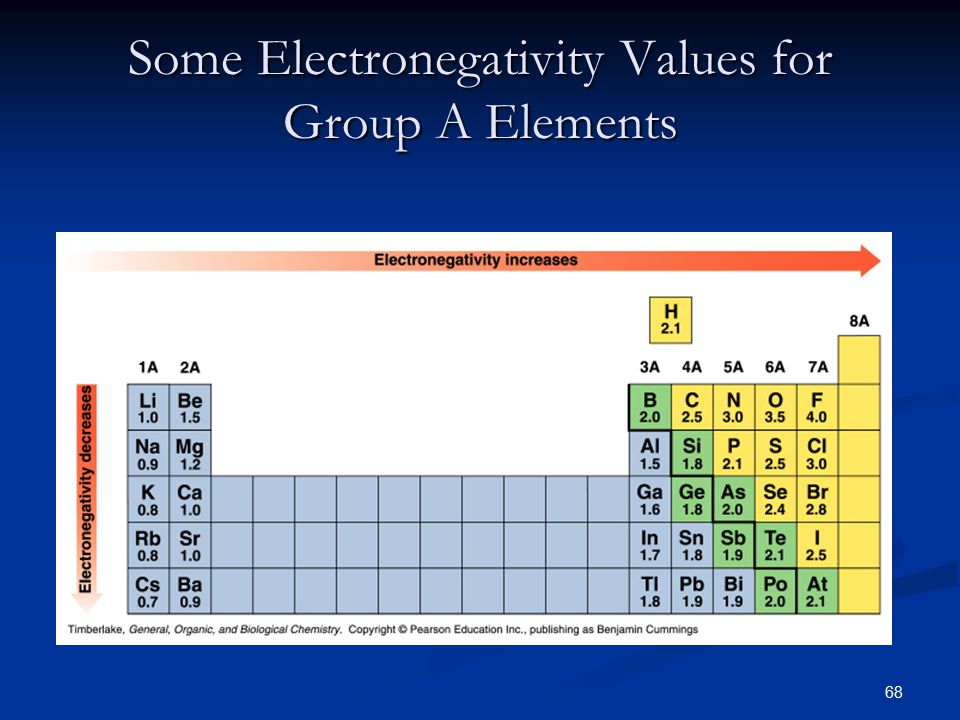 68 Some Electronegativity Values for Group A Elements