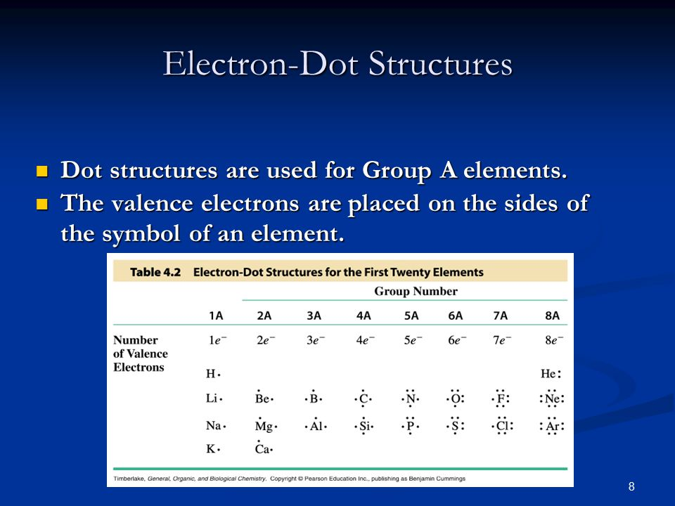 8 Electron-Dot Structures Dot structures are used for Group A elements.