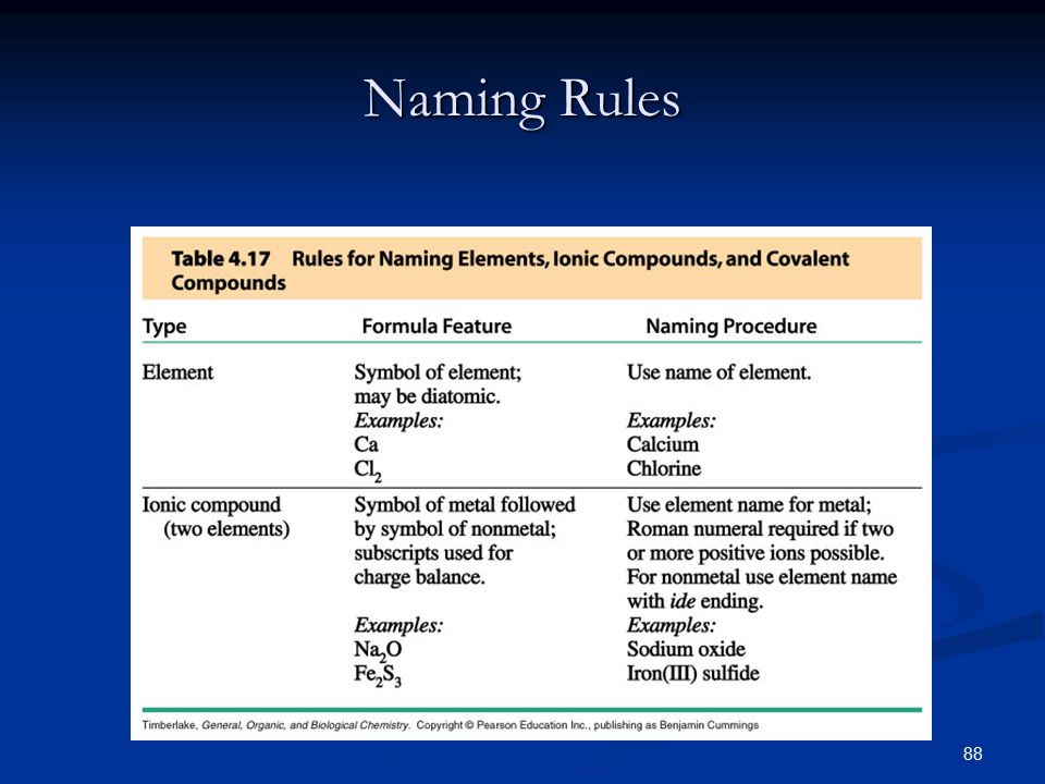 88 Naming Rules