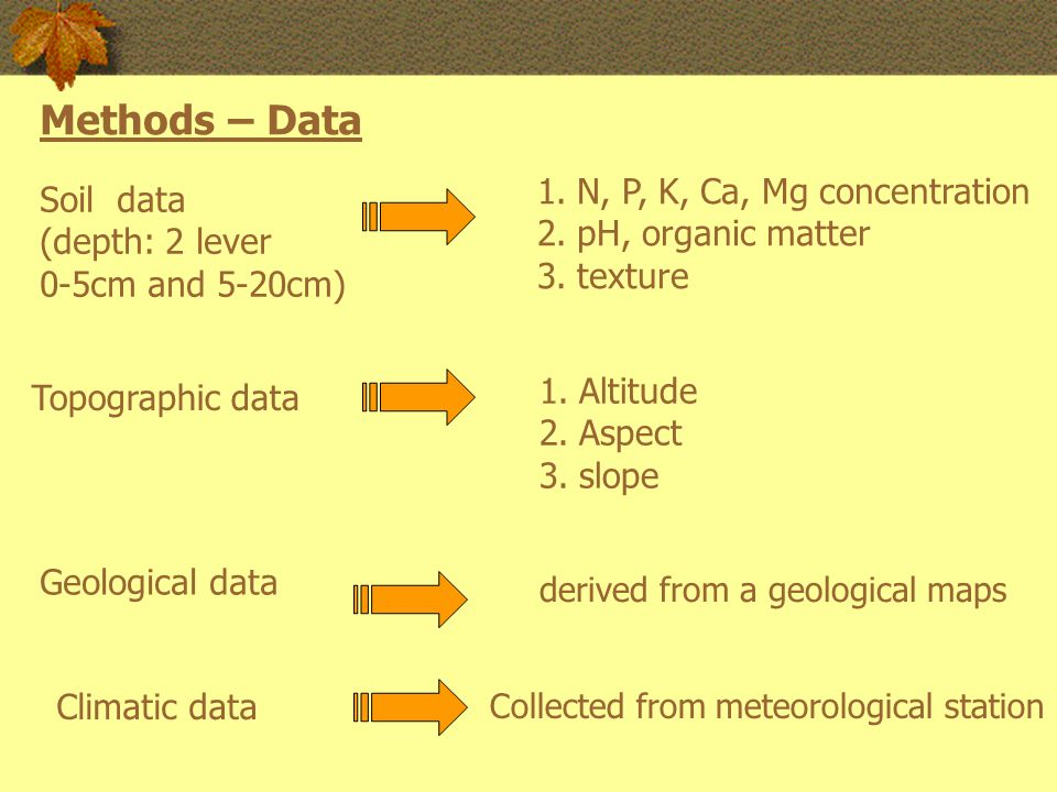 Soil data (depth: 2 lever 0-5cm and 5-20cm) Methods – Data 1.N, P, K, Ca, Mg concentration 2.pH, organic matter 3.texture Topographic data 1.Altitude 2.Aspect 3.slope Geological data derived from a geological maps Climatic data Collected from meteorological station