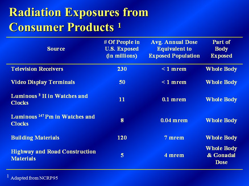 Radiation Dose Received From Other Sources of Radiation Type of ExposureRadiation SourceDose Received OccupationalIndustrial, Medical and Academic 0-5