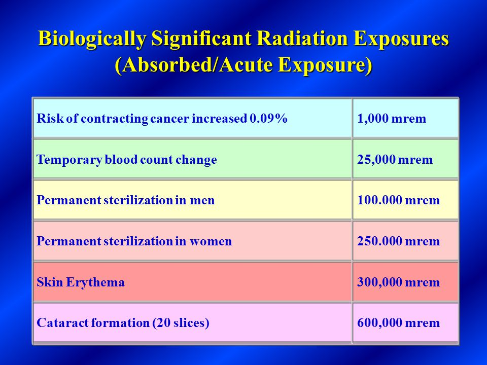 Various degrees of sensitivity to radiation exist due to the type of tissue which receives the exposure RadiosensitiveRadioresistant Breast tissueHear