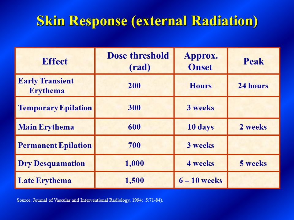 Common Radiation Exposures (Natural Sources and Human Made) One Coast to Coast Flight3 mrem Natural Background Radiation in the U.S.