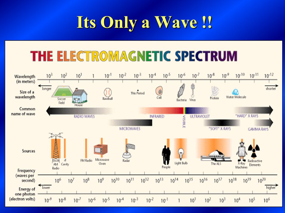 Radiation Vs. Radioactivity  Radiation - energy in transit in the form of high speed particles and electromagnetic waves.  Ionizing radiation - radi