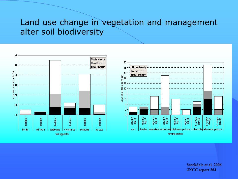 Land use change in vegetation and management alter soil biodiversity Stockdale et al.