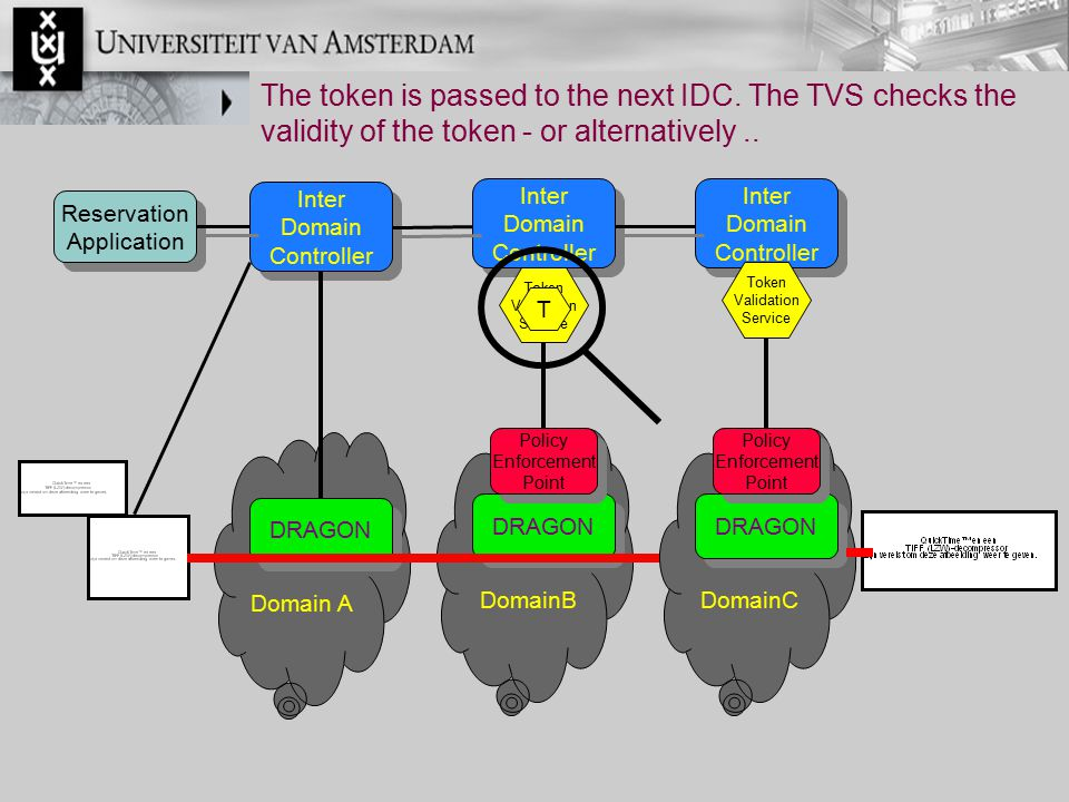 The token is passed to the next IDC. The TVS checks the validity of the token - or alternatively.. Inter Domain Controller Inter Domain Controller Res