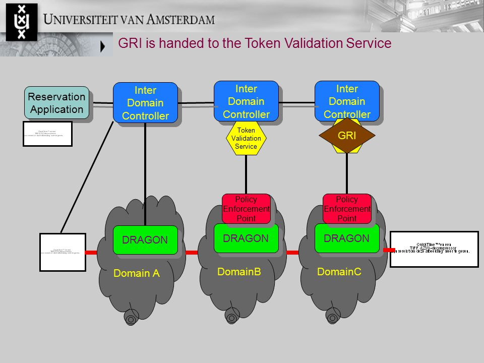 GRI is handed to the Token Validation Service Inter Domain Controller Inter Domain Controller Reservation Application Reservation Application Domain A