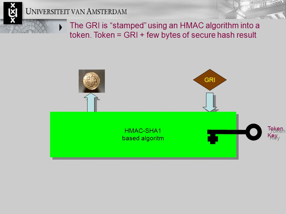 "Token Key Token Key The GRI is ""stamped"" using an HMAC algorithm into a token. Token = GRI + few bytes of secure hash result HMAC-SHA1 based algoritm"