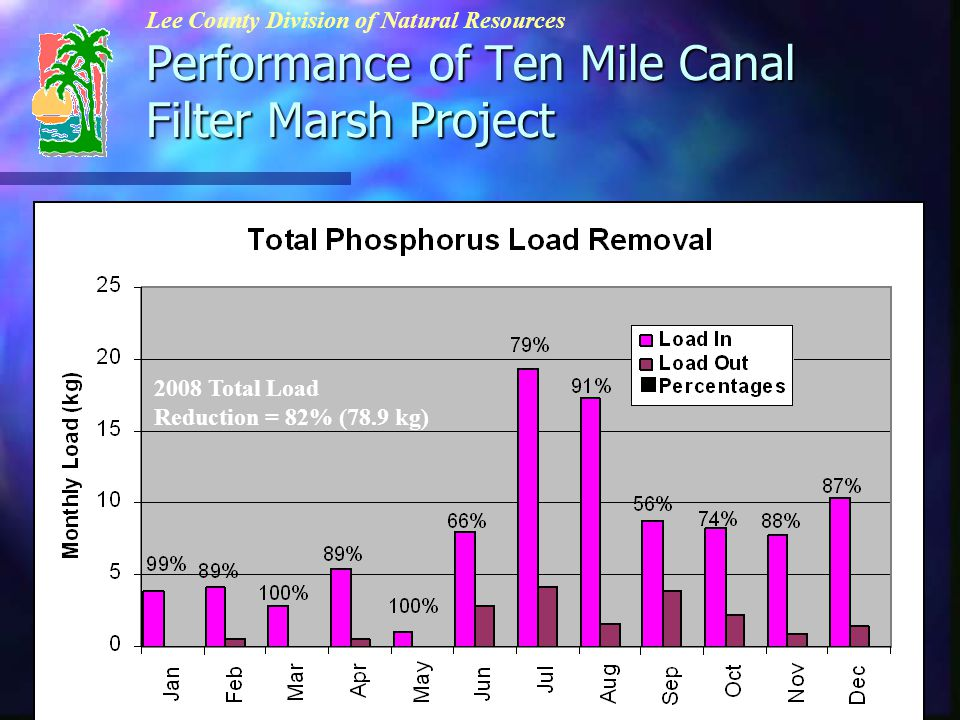 Performance of Ten Mile Canal Filter Marsh Project Lee County Division of Natural Resources Maintenance Activities 4/15/2008Aquatic Plant Removal7 cy mixed 4/15/2008Aquatic Plant Removal1 cy chara 5/15/2008Harvest Cell No.