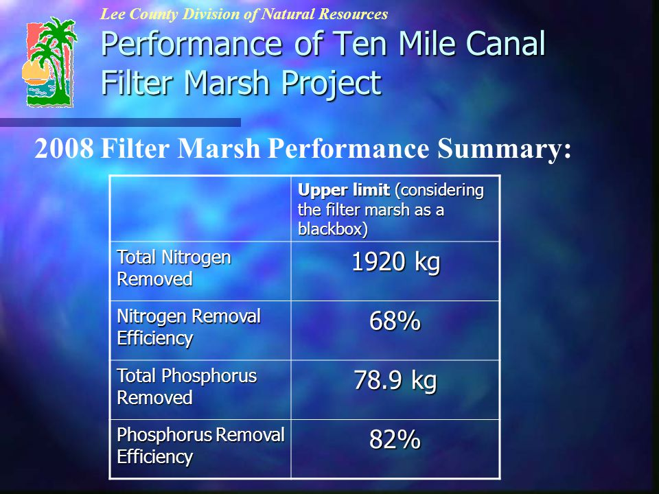 Performance of Ten Mile Canal Filter Marsh Project Lee County Division of Natural Resources 2008 Filter Marsh Performance Summary: Upper limit (considering the filter marsh as a blackbox) Total Nitrogen Removed 1920 kg Nitrogen Removal Efficiency 68% Total Phosphorus Removed 78.9 kg Phosphorus Removal Efficiency 82%