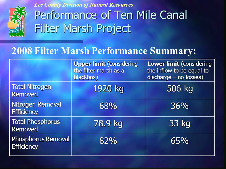 Performance of Ten Mile Canal Filter Marsh Project Lee County Division of Natural Resources 2008 Filter Marsh Performance Summary: Upper limit (considering the filter marsh as a blackbox) Lower limit (considering the inflow to be equal to discharge – no losses) Total Nitrogen Removed 1920 kg 506 kg Nitrogen Removal Efficiency 68%36% Total Phosphorus Removed 78.9 kg 33 kg Phosphorus Removal Efficiency 82%65%