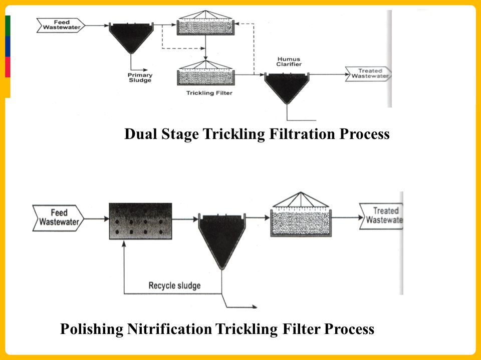 ATTACHED GROWTH ---- THE TRICKLING FILTER.