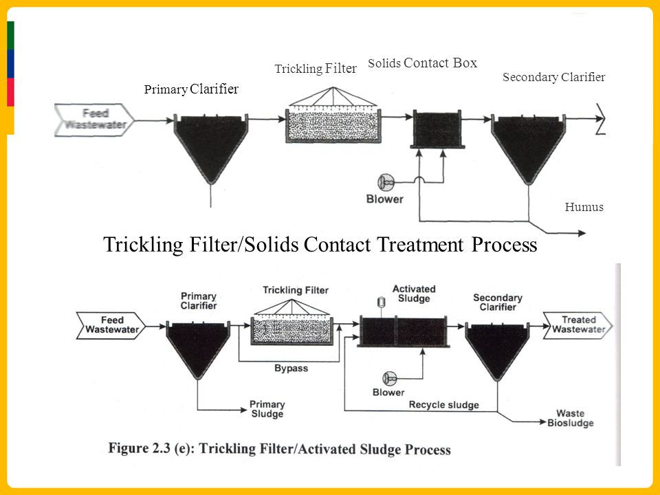 Primary Clarifier Trickling Filter Solids Contact Box Secondary Clarifier Humus Trickling Filter/Solids Contact Treatment Process