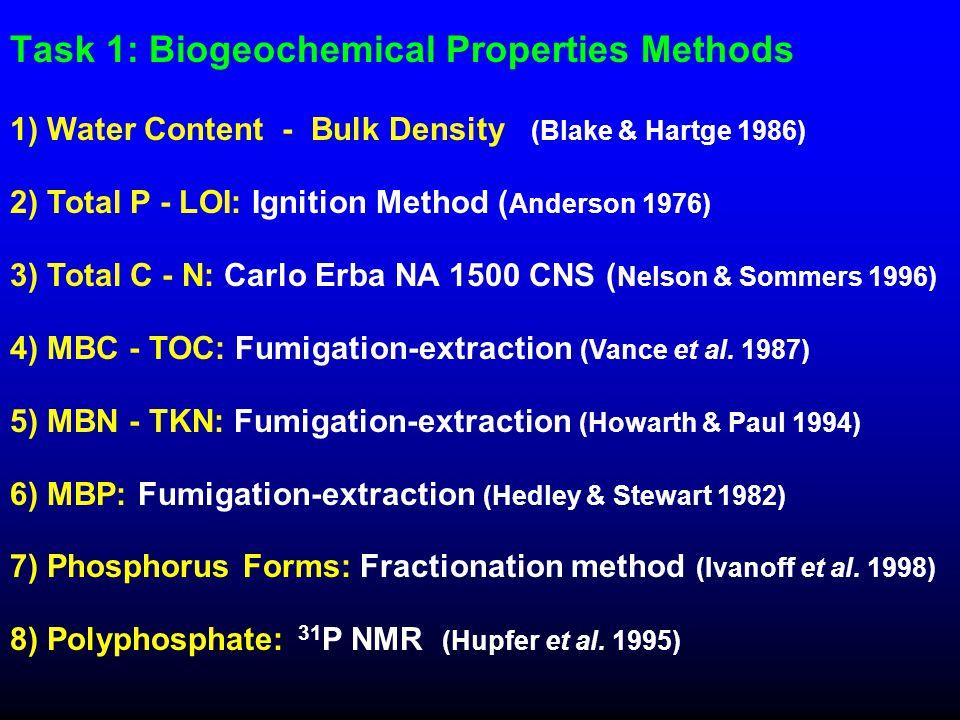 Task 1: Biogeochemical Properties Methods 1) Water Content - Bulk Density (Blake & Hartge 1986) 2) Total P - LOI: Ignition Method ( Anderson 1976) 3)