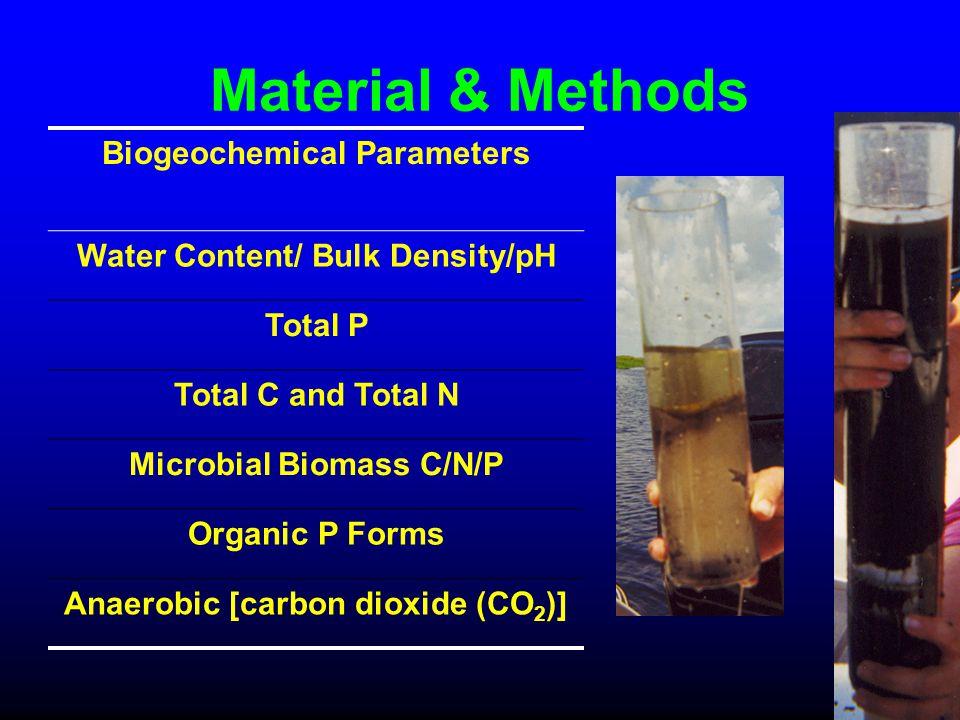 Material & Methods Biogeochemical Parameters Water Content/ Bulk Density/pH Total P Total C and Total N Microbial Biomass C/N/P Organic P Forms Anaero
