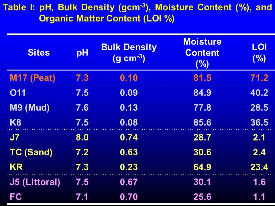 SitespH Bulk Density (g cm -3 ) Moisture Content (%) LOI (%) M17 (Peat)7.30.1081.571.2 O117.50.0984.940.2 M9 (Mud)7.60.1377.828.5 K87.50.0885.636.5 J7