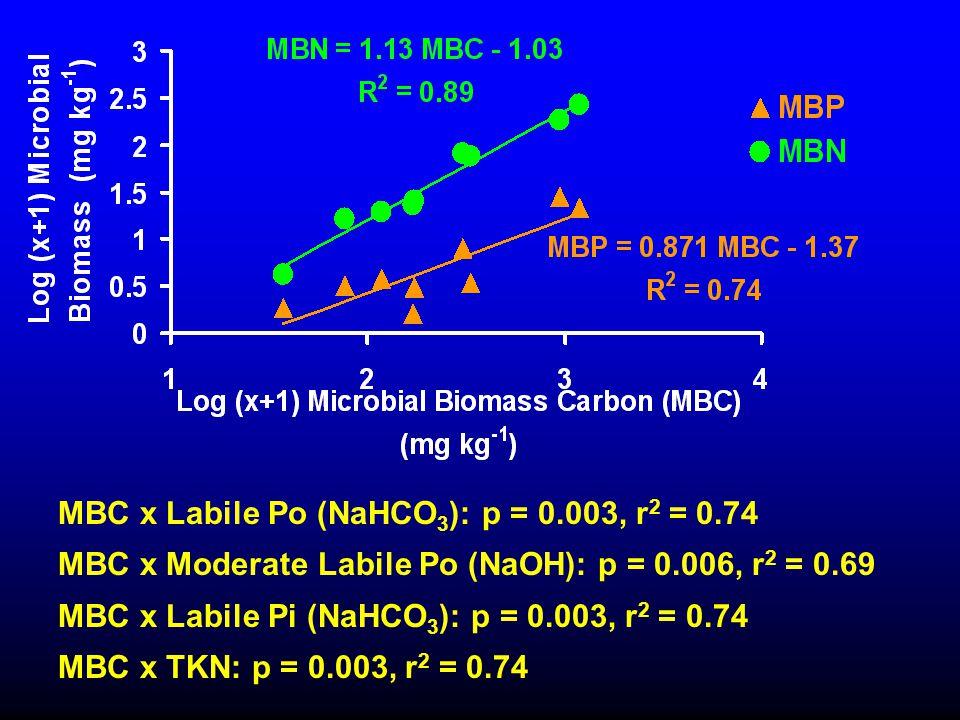 MBC x Labile Po (NaHCO 3 ): p = 0.003, r 2 = 0.74 MBC x Moderate Labile Po (NaOH): p = 0.006, r 2 = 0.69 MBC x Labile Pi (NaHCO 3 ): p = 0.003, r 2 =