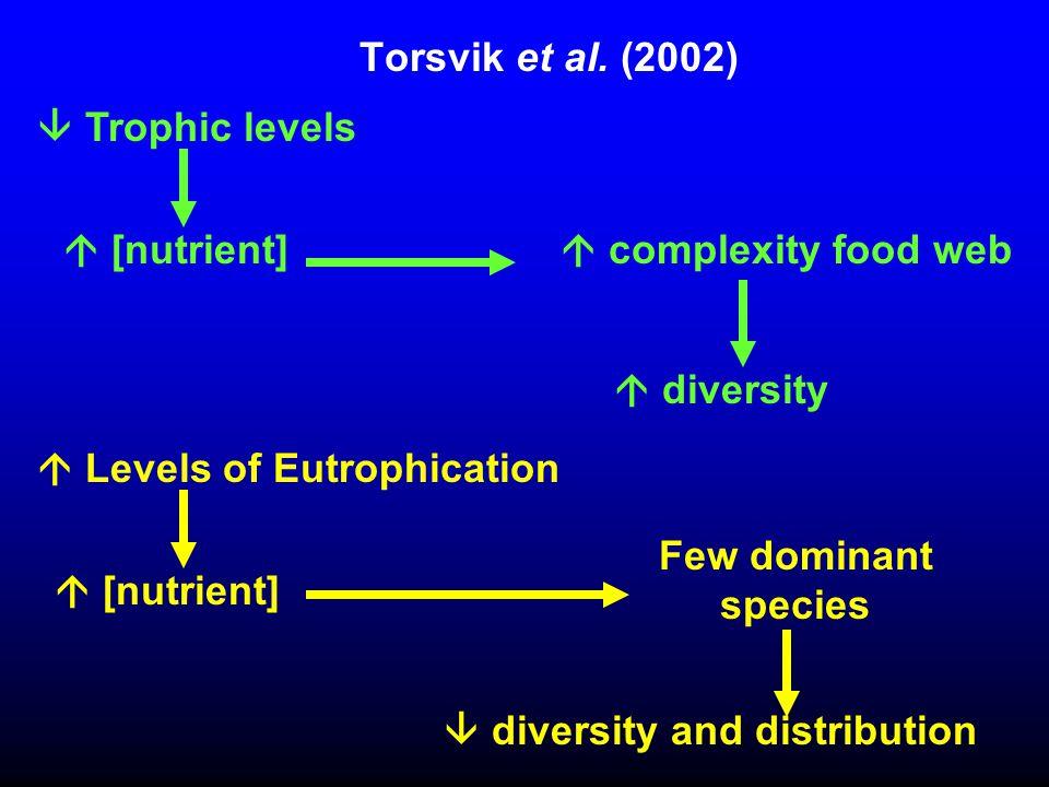 Torsvik et al. (2002)  complexity food web  diversity Few dominant species  diversity and distribution  [nutrient]  Levels of Eutrophication  [n