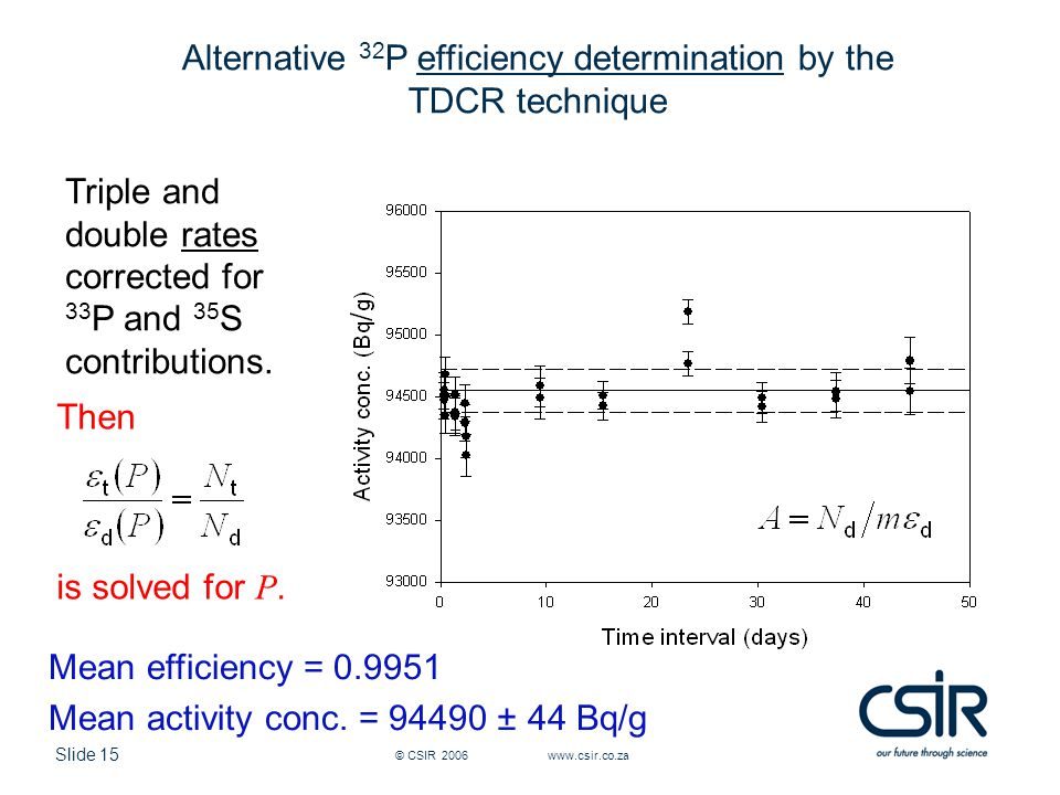 Slide 15 © CSIR 2006 www.csir.co.za Alternative 32 P efficiency determination by the TDCR technique Triple and double rates corrected for 33 P and 35 S contributions.