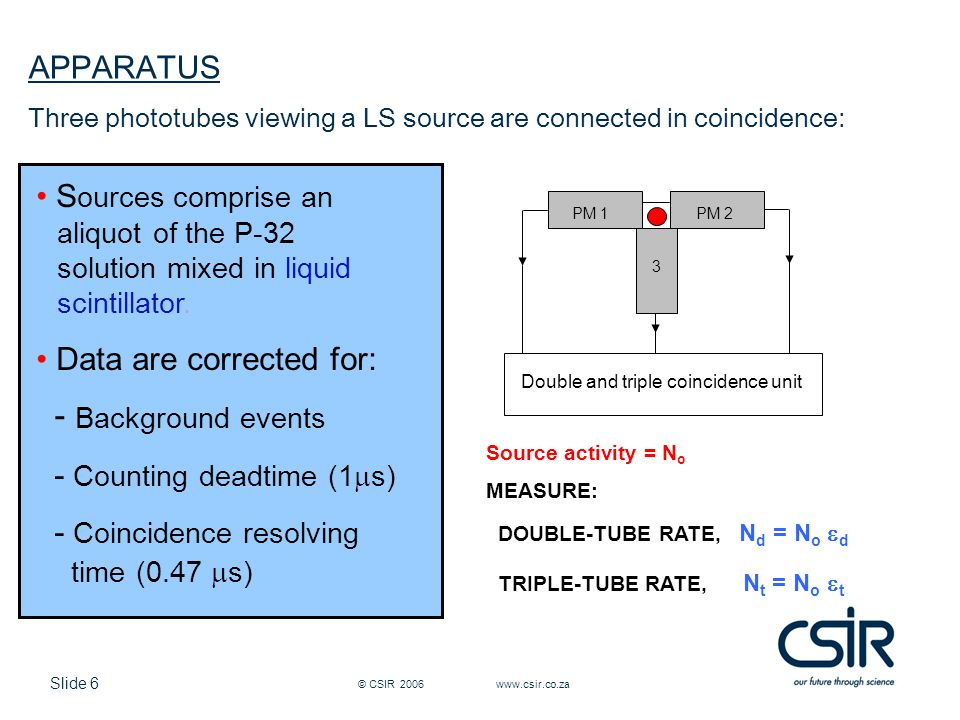 Slide 6 © CSIR 2006 www.csir.co.za APPARATUS Three phototubes viewing a LS source are connected in coincidence: S ources comprise an   aliquot of the P-32   solution mixed in liquid  scintillator.