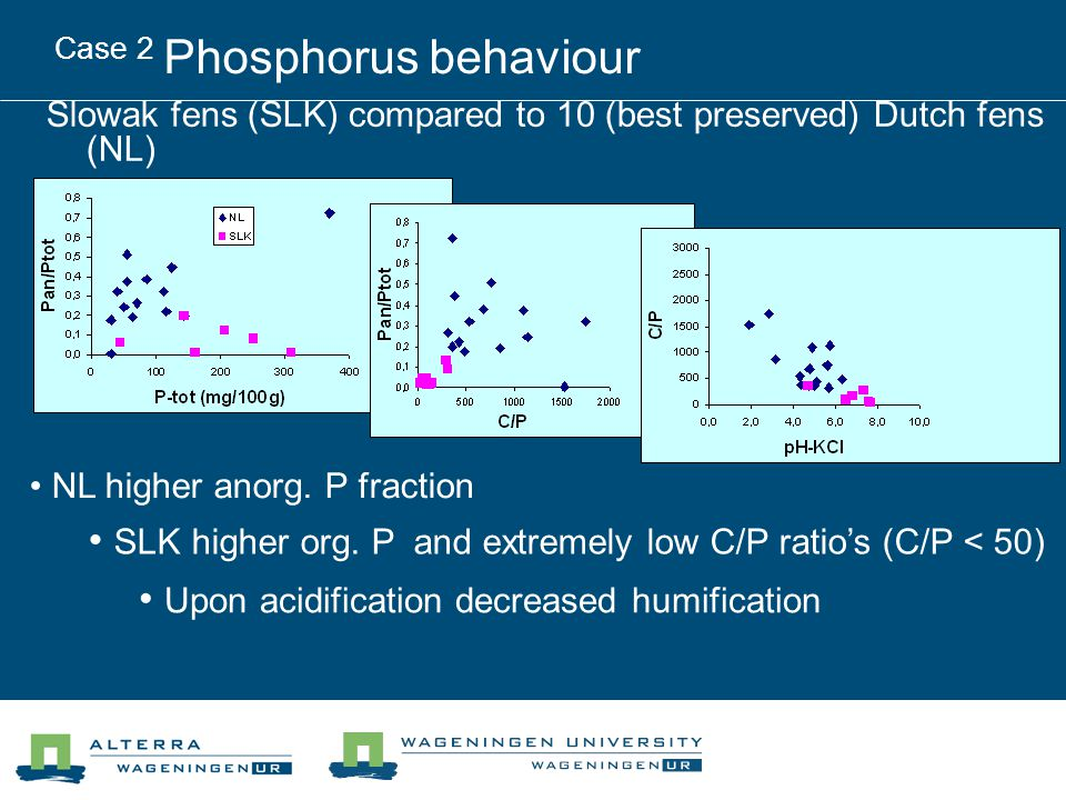 Case 2 Phosphorus behaviour Slowak fens (SLK) compared to 10 (best preserved) Dutch fens (NL) NL higher anorg. P fraction SLK higher org. P and extrem