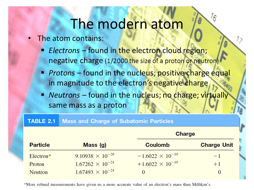 The modern atom The atom contains:  Electrons – found in the electron cloud region; negative charge (1/2000 the size of a proton or neutron)  Protons – found in the nucleus; positive charge equal in magnitude to the electron's negative charge  Neutrons – found in the nucleus; no charge; virtually same mass as a proton