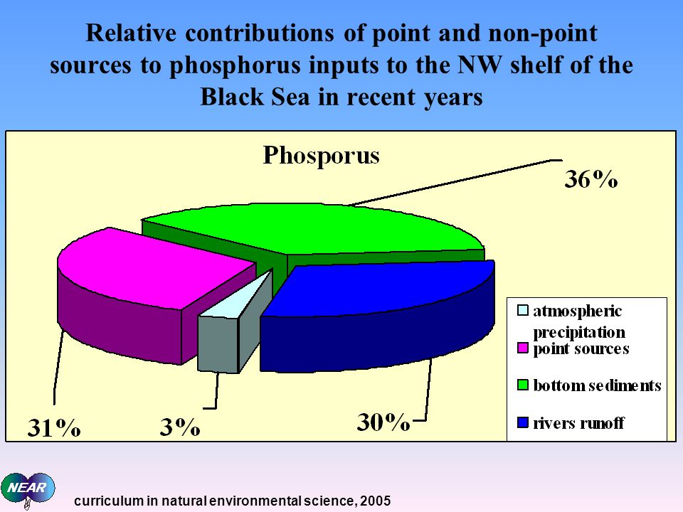 Relative contributions of point and non-point sources to phosphorus inputs to the NW shelf of the Black Sea in recent years curriculum in natural environmental science, 2005