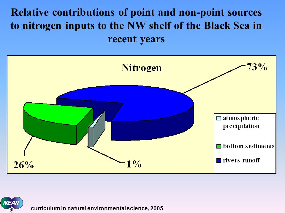 Relative contributions of point and non-point sources to nitrogen inputs to the NW shelf of the Black Sea in recent years curriculum in natural environmental science, 2005