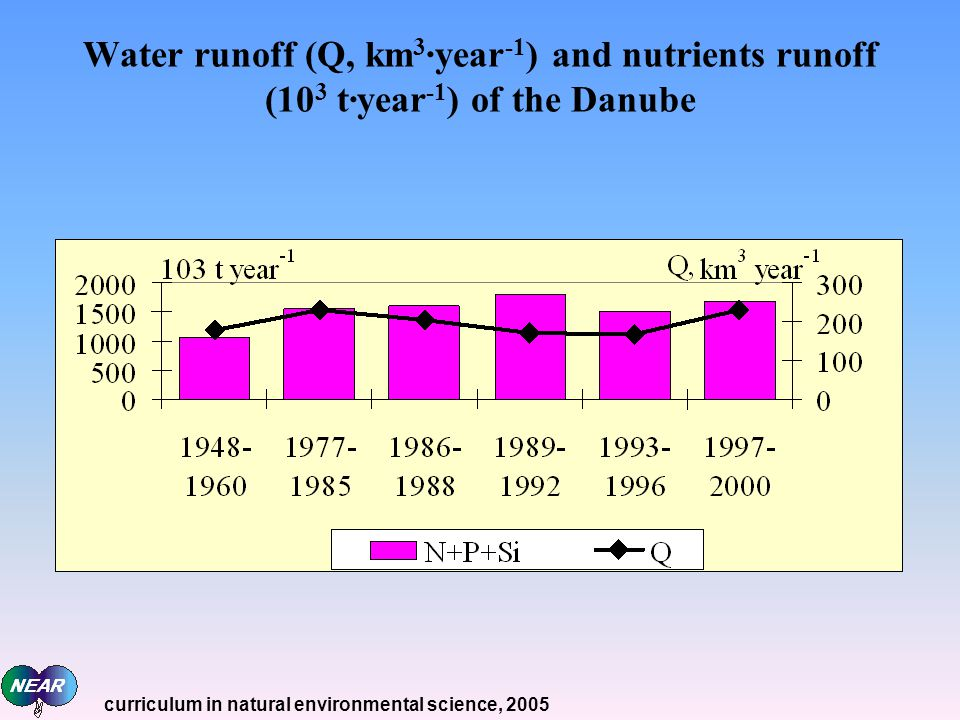Water runoff (Q, km 3 ·year -1 ) and nutrients runoff (10 3 t·year -1 ) of the Danube curriculum in natural environmental science, 2005