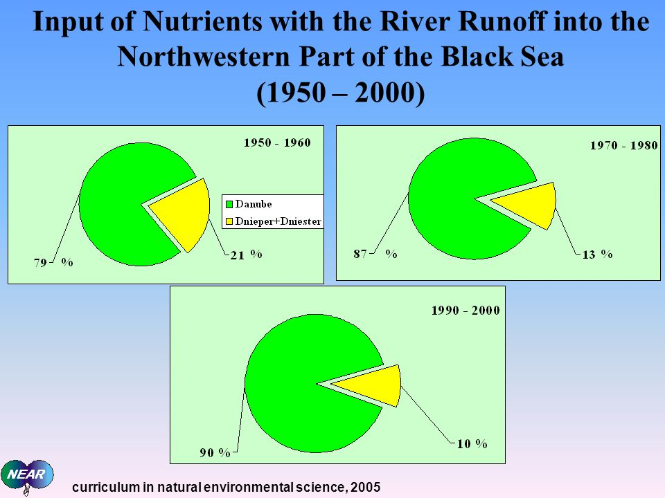 Input of Nutrients with the River Runoff into the Northwestern Part of the Black Sea (1950 – 2000) curriculum in natural environmental science, 2005