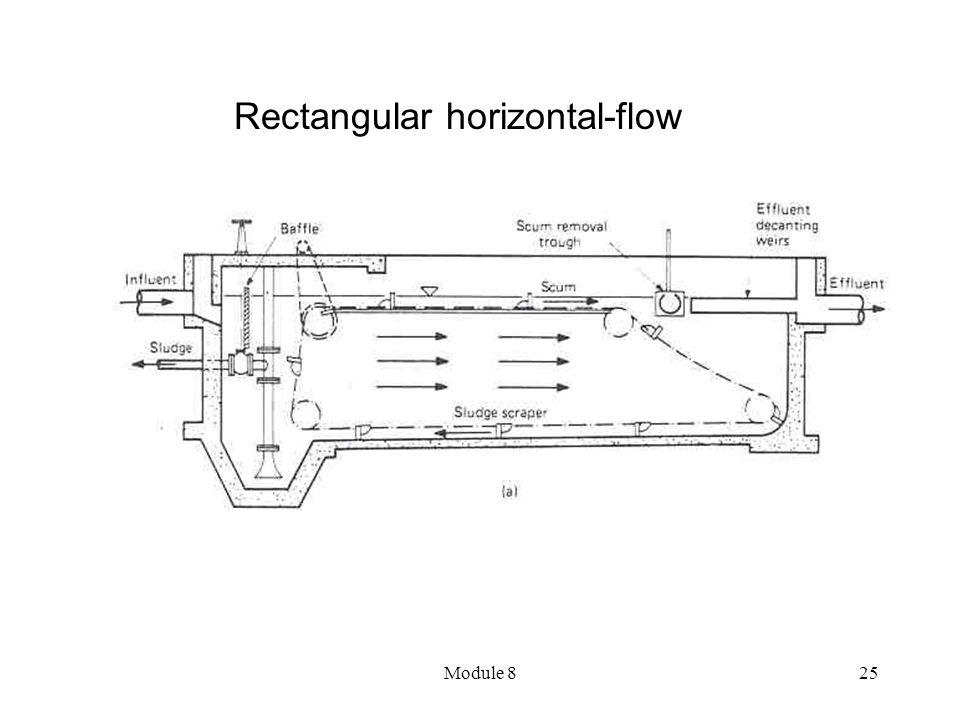 Module 825 Rectangular horizontal-flow