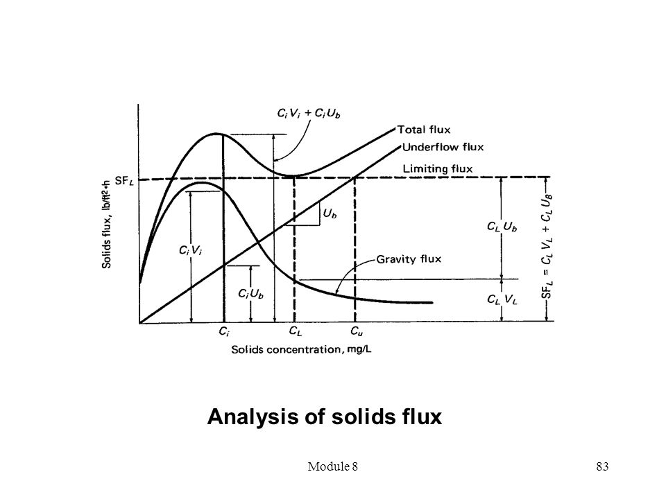 Module 883 Analysis of solids flux