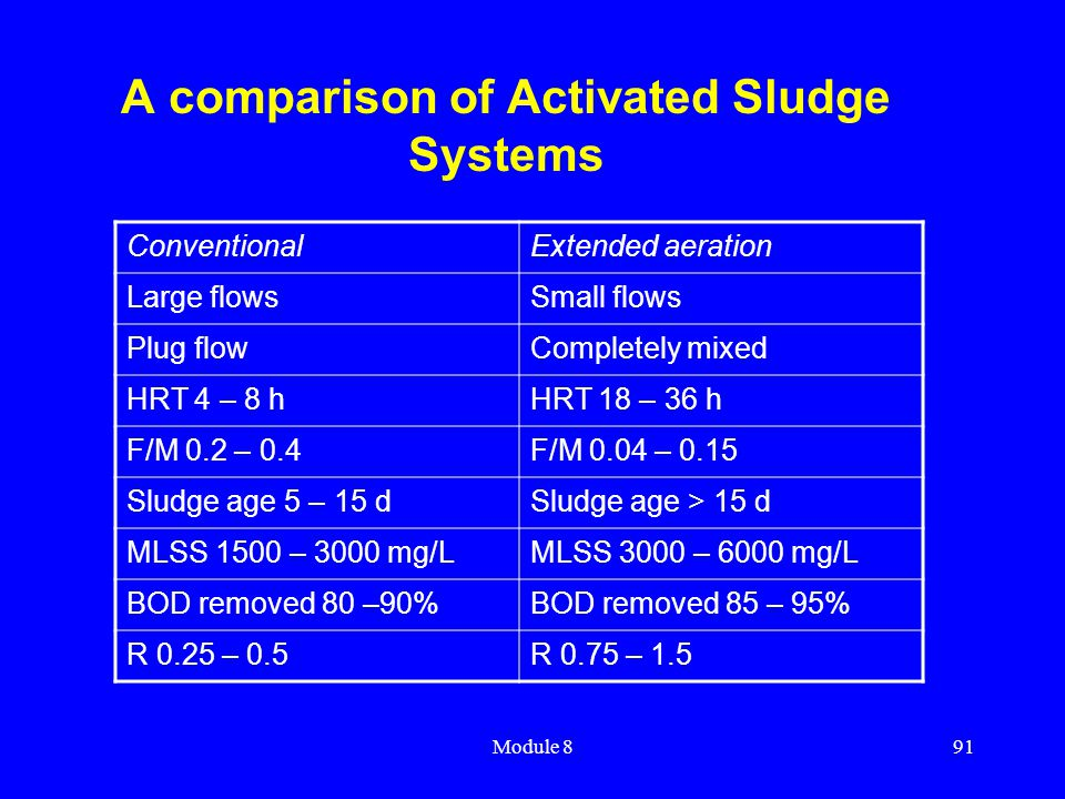 Module 891 A comparison of Activated Sludge Systems ConventionalExtended aeration Large flowsSmall flows Plug flowCompletely mixed HRT 4 – 8 hHRT 18 –
