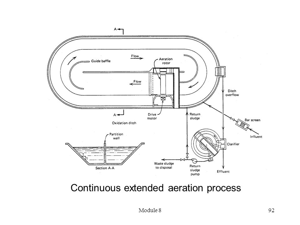 Module 892 Continuous extended aeration process