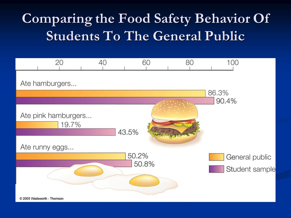 Comparing the Food Safety Behavior Of Students To The General Public