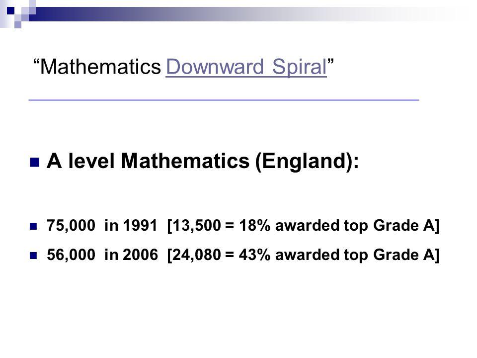 Mathematics Society Average attendance....17 Financial Mathematics Society Average attendance....89 What do pupils think work involving mathematics is all about?
