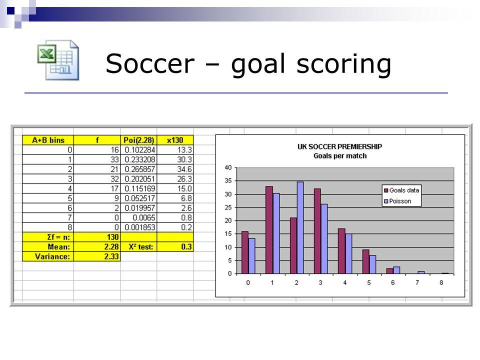 Soccer – goal scoring