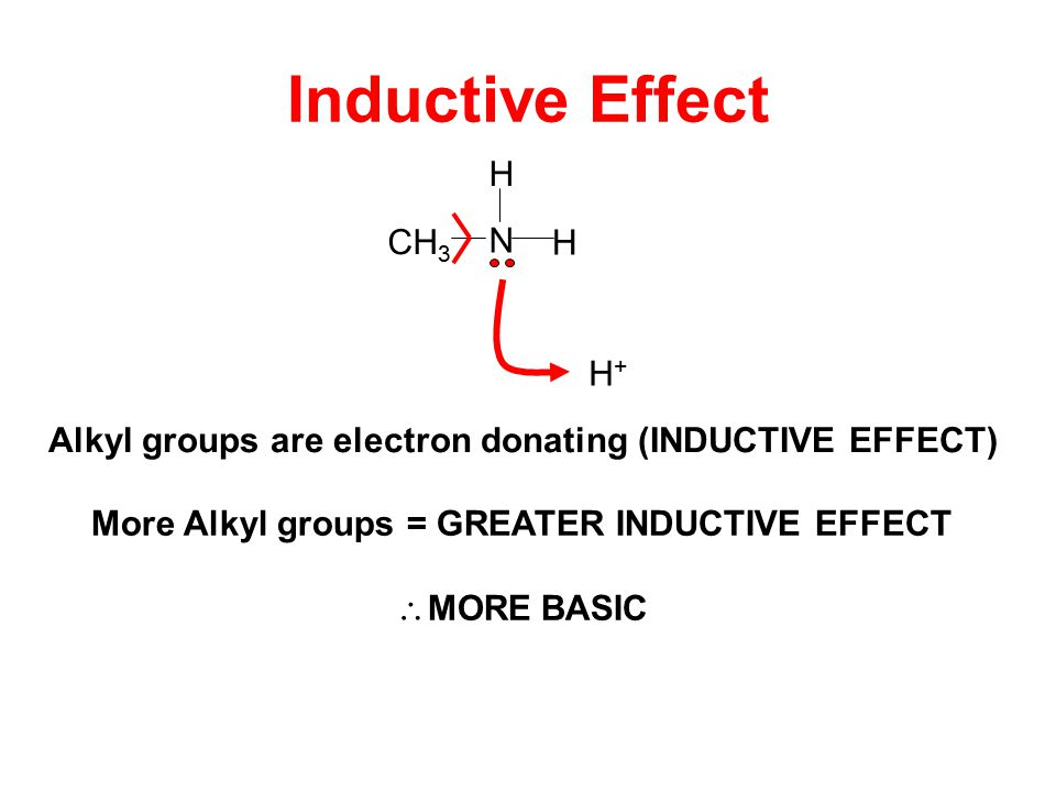 Inductive Effect N H CH 3 H Alkyl groups are electron donating (INDUCTIVE EFFECT) H+H+ More Alkyl groups = GREATER INDUCTIVE EFFECT  MORE BASIC