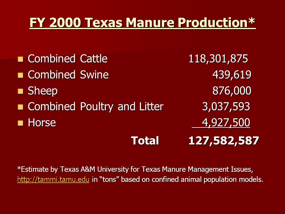 FY 2000 Texas Manure Production* Combined Cattle118,301,875 Combined Cattle118,301,875 Combined Swine 439,619 Combined Swine 439,619 Sheep 876,000 Sheep 876,000 Combined Poultry and Litter 3,037,593 Combined Poultry and Litter 3,037,593 Horse 4,927,500 Horse 4,927,500 Total127,582,587 *Estimate by Texas A&M University for Texas Manure Management Issues, http://tammi.tamu.eduhttp://tammi.tamu.edu in tons based on confined animal population models.