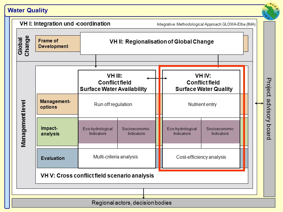 Water Quality VH I: Integration und -coordination Integrative Methodological Approach GLOWA-Elbe (IMA) Regional actors, decision bodies Frame of Development VH II: Regionalisation of Global Change Global Change Management level VH V: Cross conflict field scenario analysis Management- options Impact- analysis Evaluation VH IV: Conflict field Surface Water Quality Nutrient entry Cost-efficiency analysis Eco-hydrological Indicators Socioeconomic Indicators VH III: Conflict field Surface Water Availability Run off regulation Multi-criteria analysis Eco-hydrological Indicators Socioeconomic Indicators Project advisory board