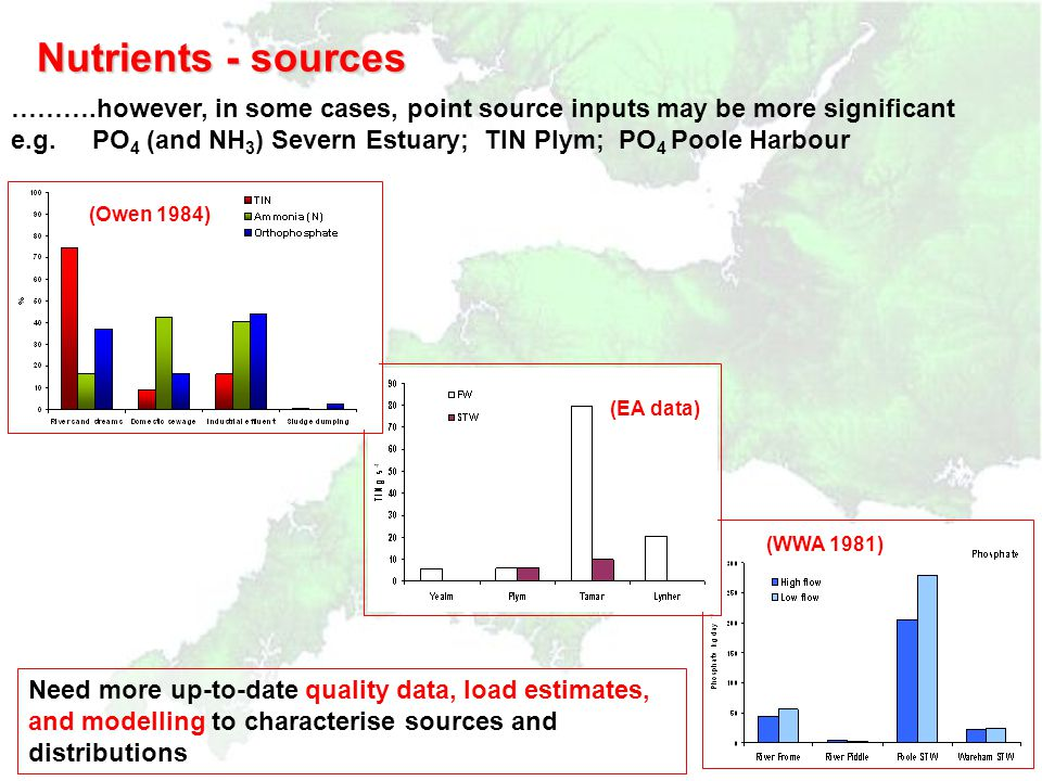 Nutrients - sources  UK and European basis, diffuse inputs considered principal source of nutrients in surface waters* P ~ 40-60% N ~ 70-80% * (FWR,