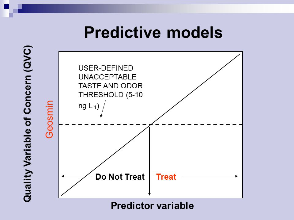 Predictive models Predictor variable Quality Variable of Concern (QVC) Geosmin USER-DEFINED UNACCEPTABLE TASTE AND ODOR THRESHOLD (5-10 ng L -1 ) TreatDo Not Treat